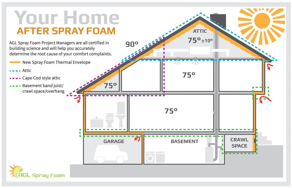 After spray foam is applied, your home maintains a comfortable temperature much easier.