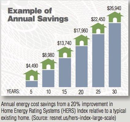 Annual Savings from Spray Foam