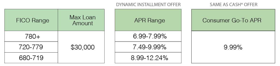 Spray Foam Financing Rate Sheet